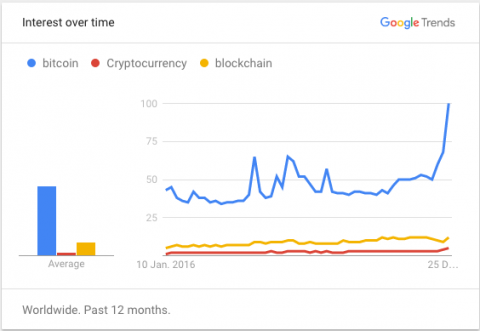 Bitcoin reaches $1,000 and interest in BlockChain technology spikes again!