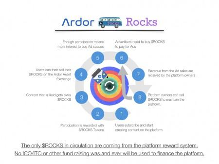 ArdorRocksInfographic2.001